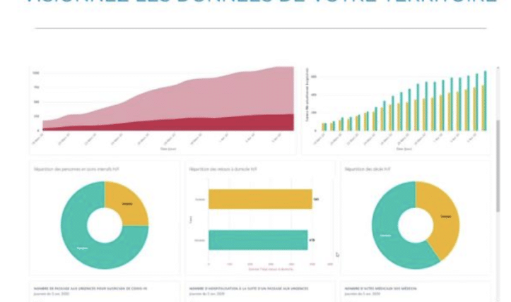 [Actu Membre] Opendatasoft permet de lancer votre dashboard gratuit avec vos données COVID19